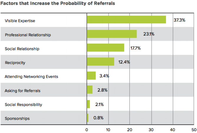 factors-increase-referrals.png