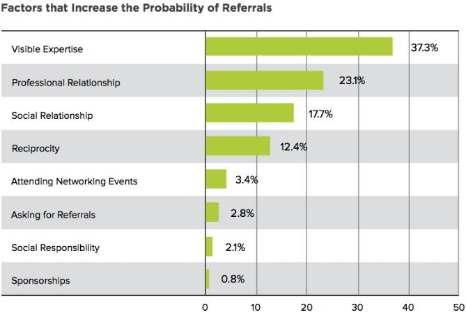 factors-increase-referrals.png