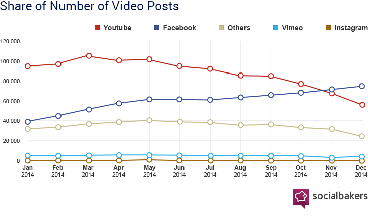 youtube vs facebook video shares